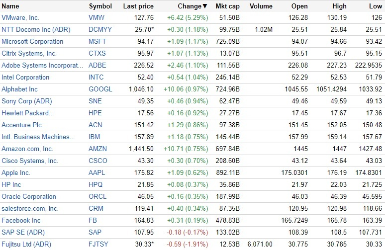 Vmware 株価