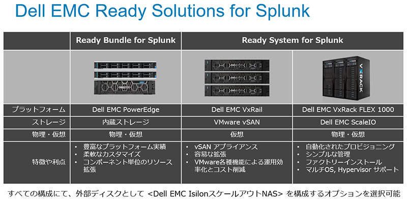 図1:Dell EMC Ready Bundle for Splunk とDell EMC Ready System for Splunkの構成イメージ