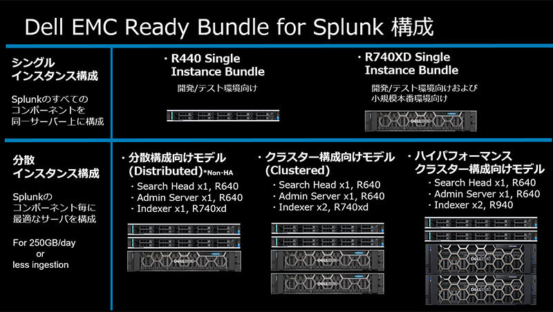 図2:Dell EMC Ready Bundle for Splunkの構成イメージ