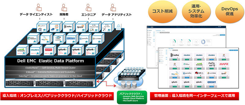 図3:Dell EMC Elastic Data Platformの概要