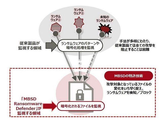 富士通SSL、国産ランサムウェア専用対策ソフトを発売