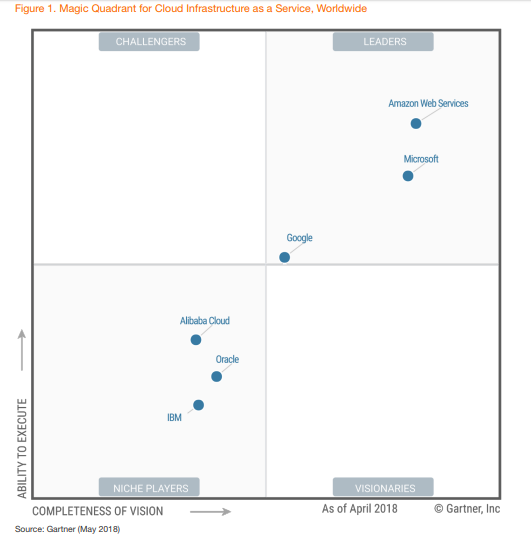 GartnerのMagic Quadrant