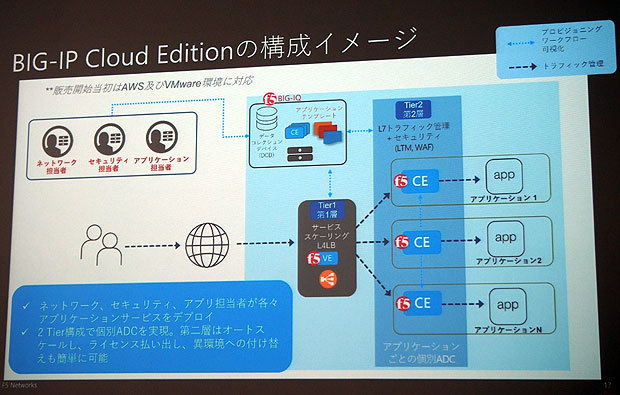 「BIG-IP Cloud Editon」の製品構成
