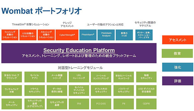 People-Centric Security脅威対策ソリューションの位置付け(出典:日本プルーフポイント)