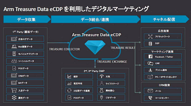 Arm Treasure Data eCDPの活用例