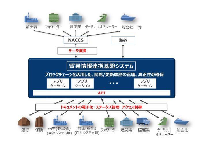 NTTデータ、ブロックチェーンで...