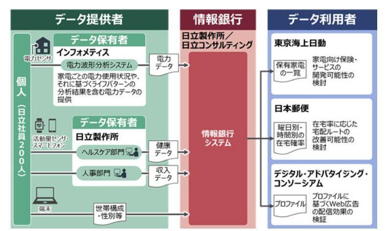 日立、東京海上日動、日本郵便などが「情報銀行」の実証実験