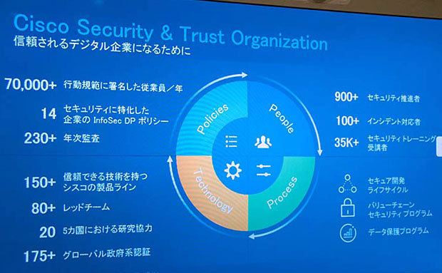 「Cisco Security & Trust Organization」の概要