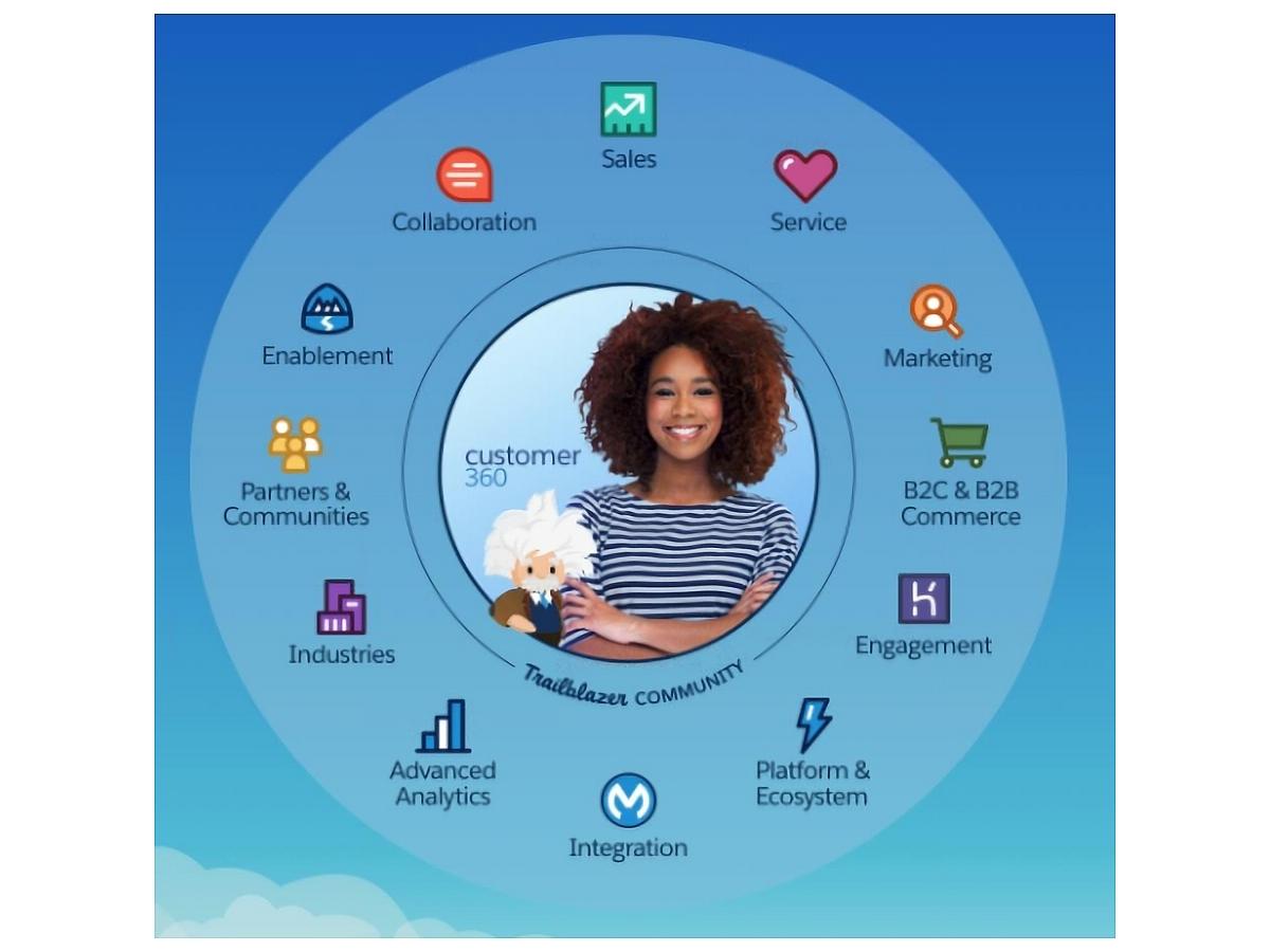 セールスフォースの customer 360 データやアプリ統合 完全な