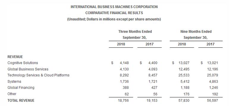 IBM、第3四半期決算発表--売上高...