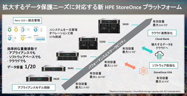 HPE StoreOnceの概要