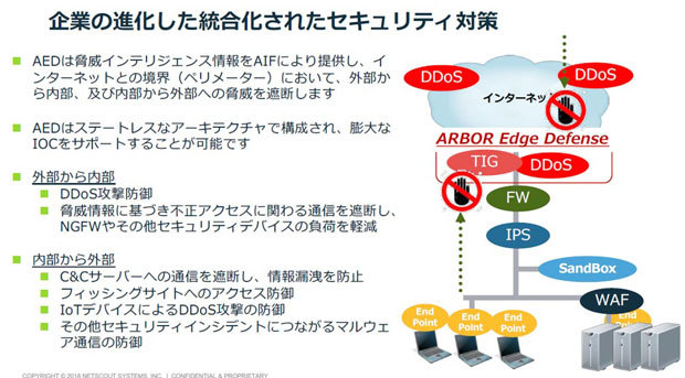 「NETSCOUT Arbor Edge Defense」の動作イメージ