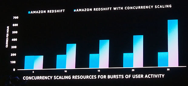 Amazon Redshift concurrent scalingの利用効果