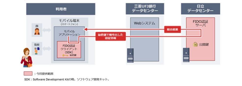 バンキング 銀行 三菱 ufj ネット