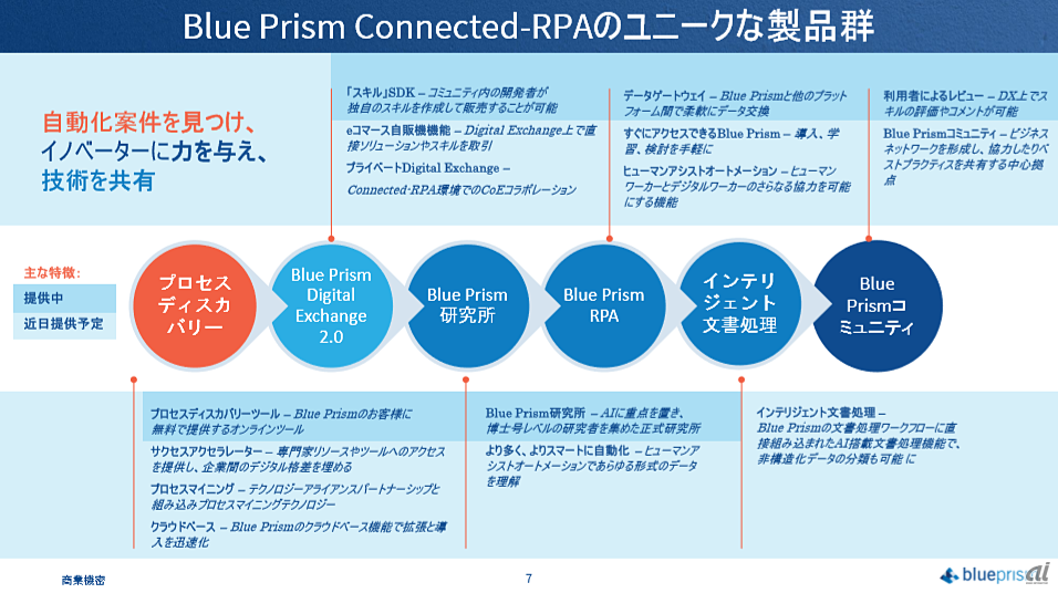 Connected-RPAのロードマップ