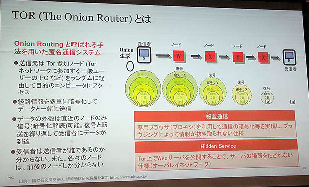 TOR(The Onion Router)の仕組み