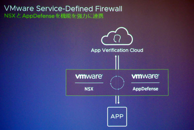 「VMware Service-Defined Firewall」のコンセプト。VMware NSXとVMware App Defenseを組み合わせた
