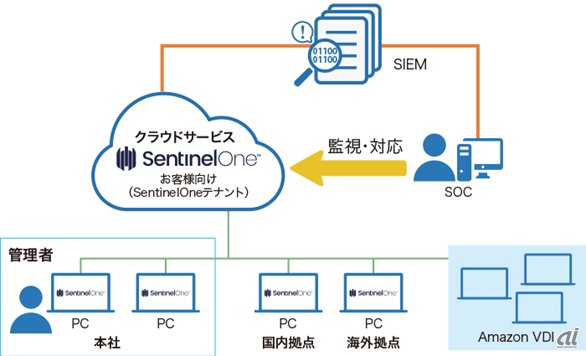 SentinelOne Endpoint Protection Platformを導入した際のセキュリティ環境(出典:TED)