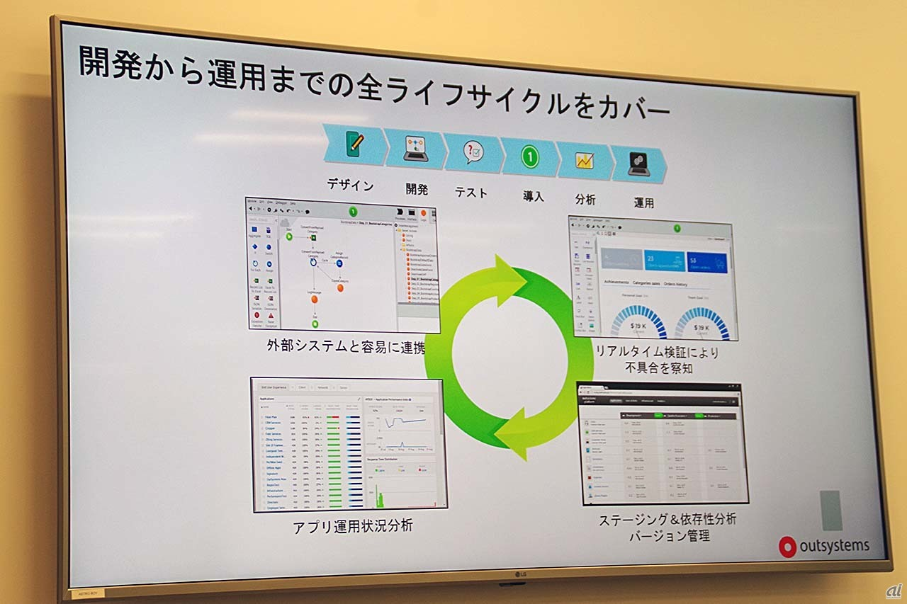 OutSystemsがカバーする領域