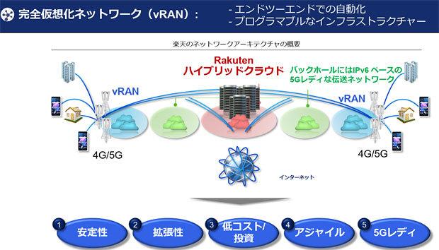 化 完全 ネットワーク 仮想