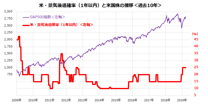 *米・景気後退確率=United States Recession Probability Forecast (within one year) 出所:Bloombergより楽天証券経済研究所作成(2009/1/1~19/3/22)