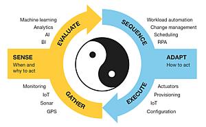 自動化における認識と適応のサイクル