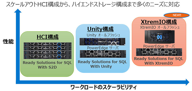 図:Dell EMC Ready Solutions for Microsoft SQLのラインアップ