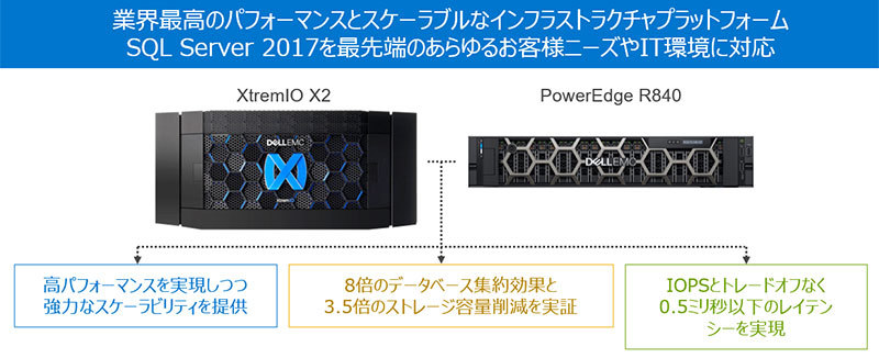 図:Dell EMC Ready Solutions for Microsoft SQL With XtremIOの概要