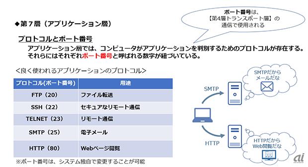 初歩から理解するネットワークの基礎(1)--ネットワークの基本を ...