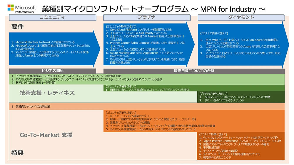 MPN for Industryの参画要件(出典:マイクロソフト)