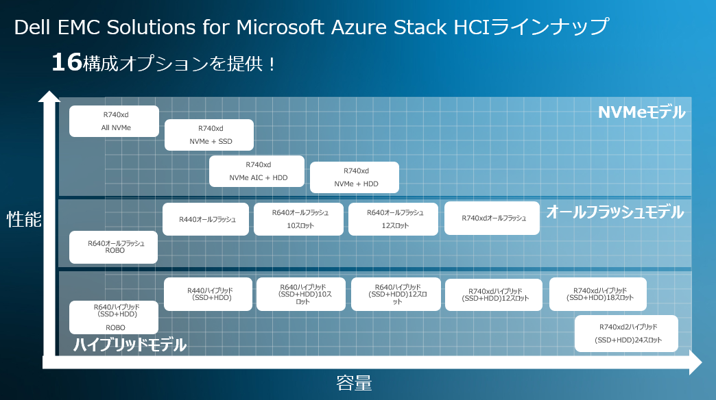 図:Dell EMC Solutions for Microsoft Azure Stack HCIのラインアップ