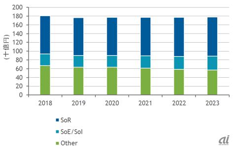 企業向けストレージ、SoE/SoI向けが下支え--クラウド比率は2023年に4割超