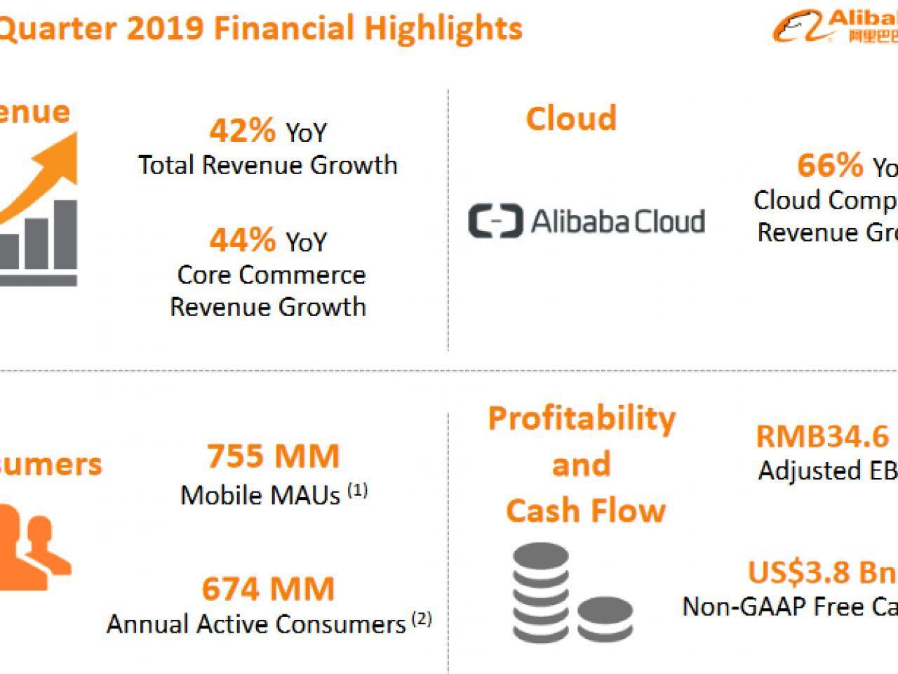 アリババ、クラウド事業が66%増収--4~6月期決算