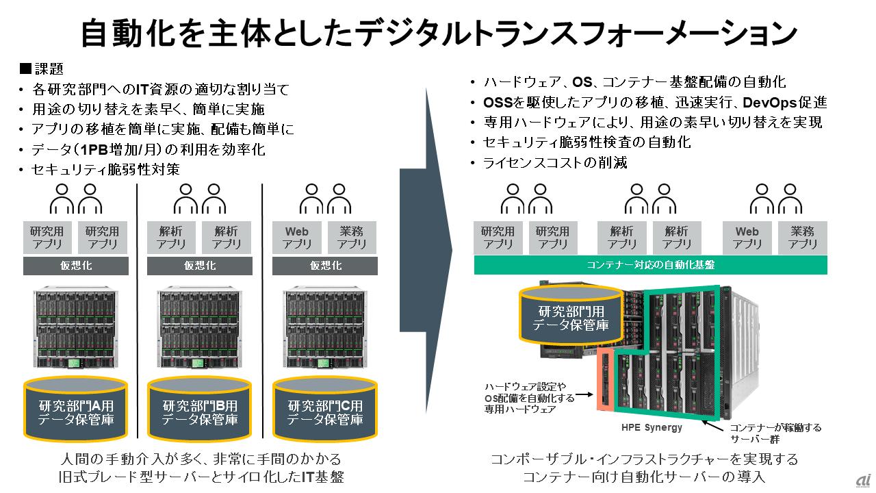 コンポーザブルインフラの仕組み、導入メリットとは? - ZDNet Japan