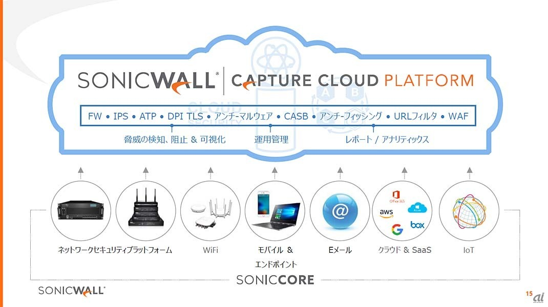 SonicWall Capture Cloud Platformの概要