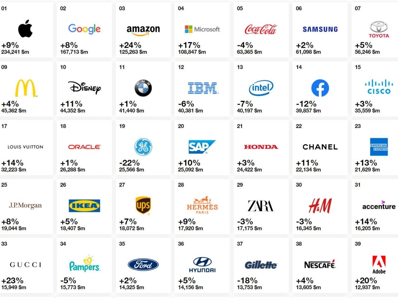 世界ブランド価値でアップルが首位を維持、Facebookは順位落とす