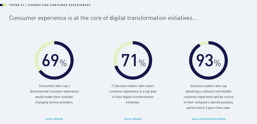 MuleSoft Top 7 digital transformation trends shaping 2020