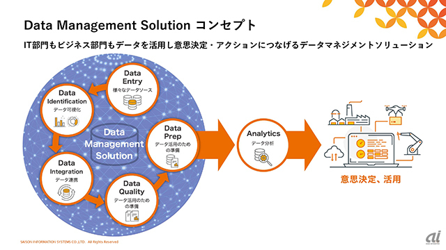 Data Management Solutionのイメージ図