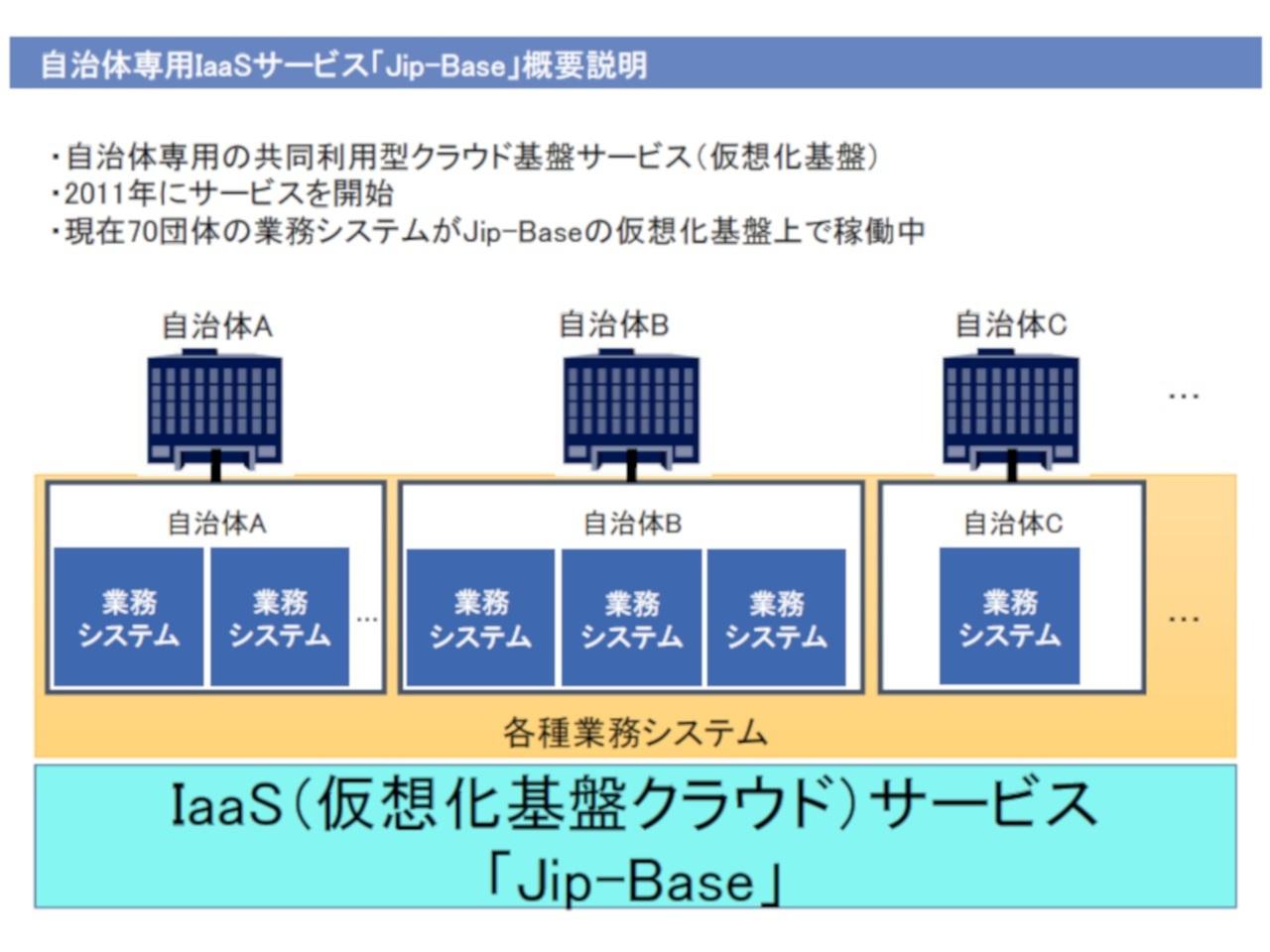 jip システム 障害