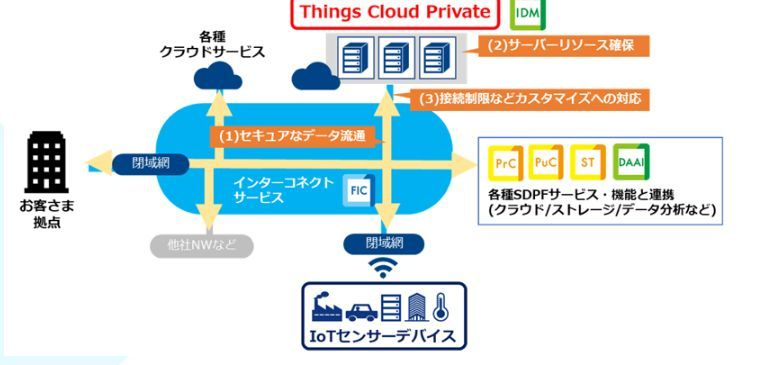 Things Cloud Privateのイメージ