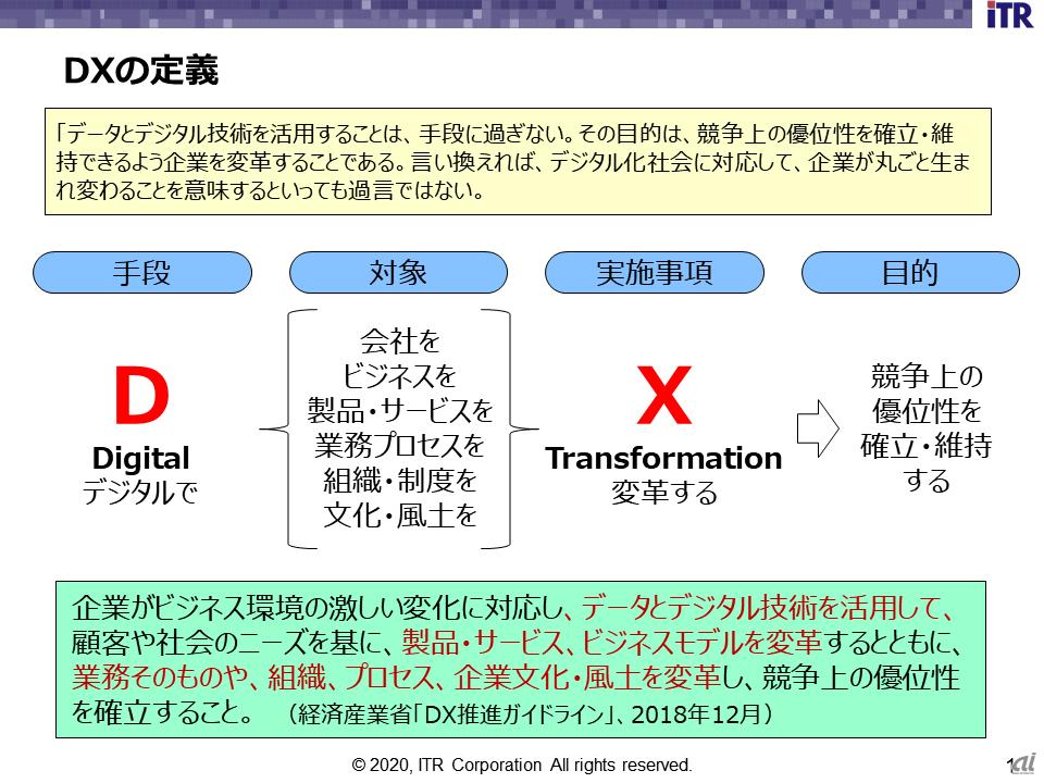 図1.DXとは(出典:ITR)