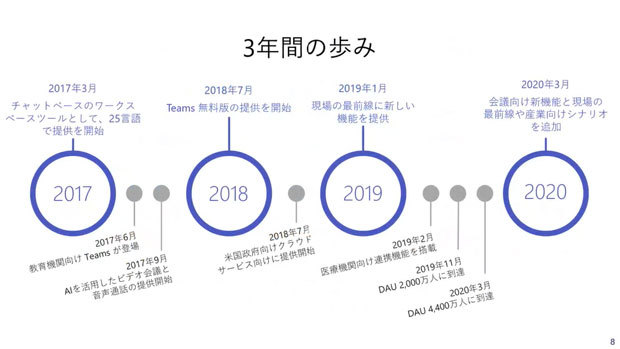 Microsoft Teamsの3年間の変化