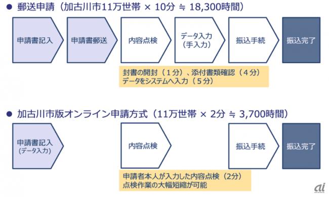 加古川市版の特別給付金オンライン申請の見込める効果