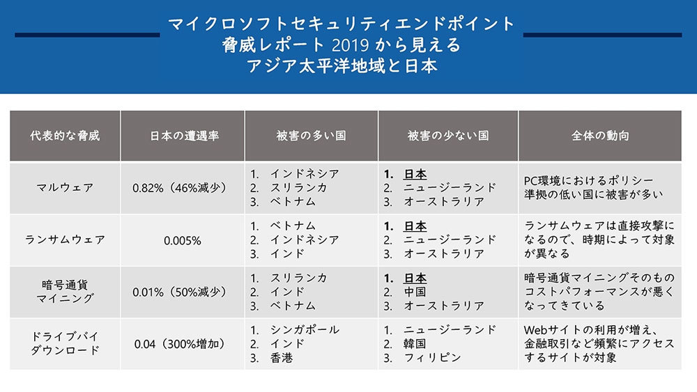 「Microsoft Security Endpoint Threat Summary 2019 for APAC」の概要