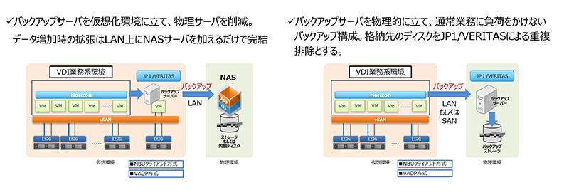 図:利用環境に応じたバックアップ構成が可能