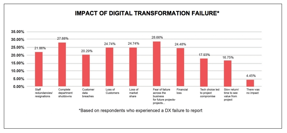 IMPACT OF DIGITAL TRANSFORMATION FAILURE