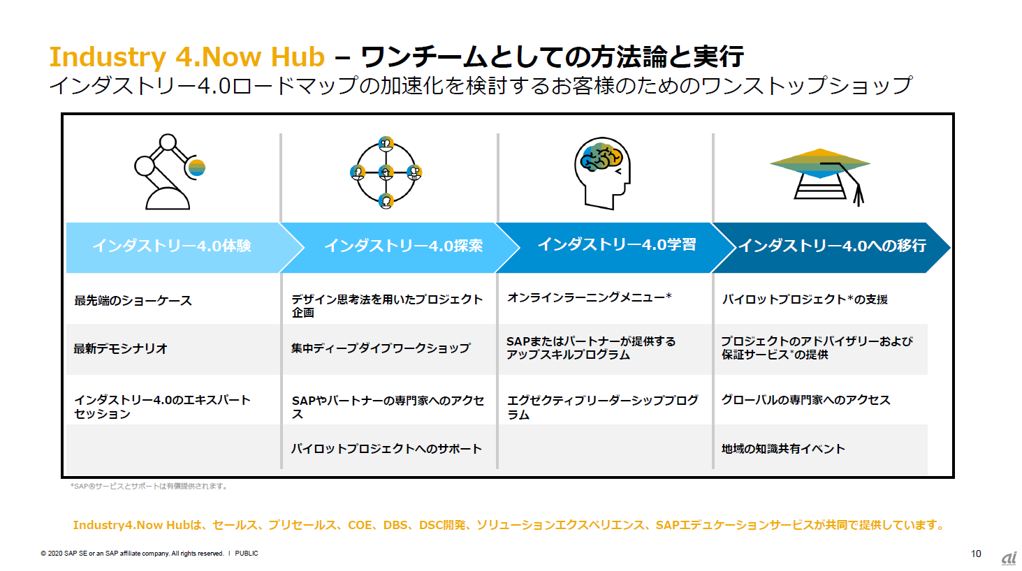 Industry 4.Now HUBの概要