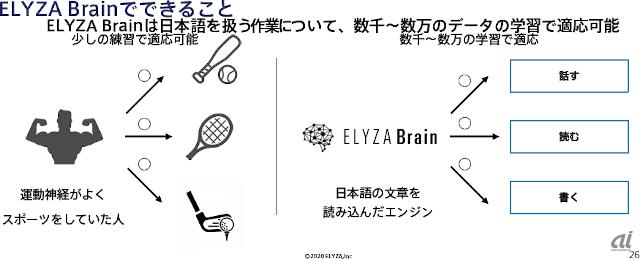 ELYZA Brainのできること