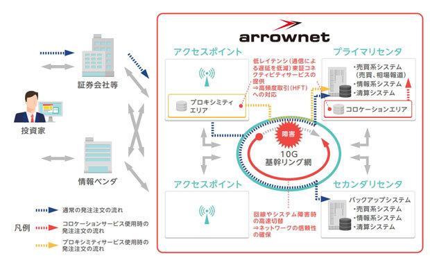 東証でハードウェア故障によるシステム障害--復旧は翌日以降 - ZDNet Japan