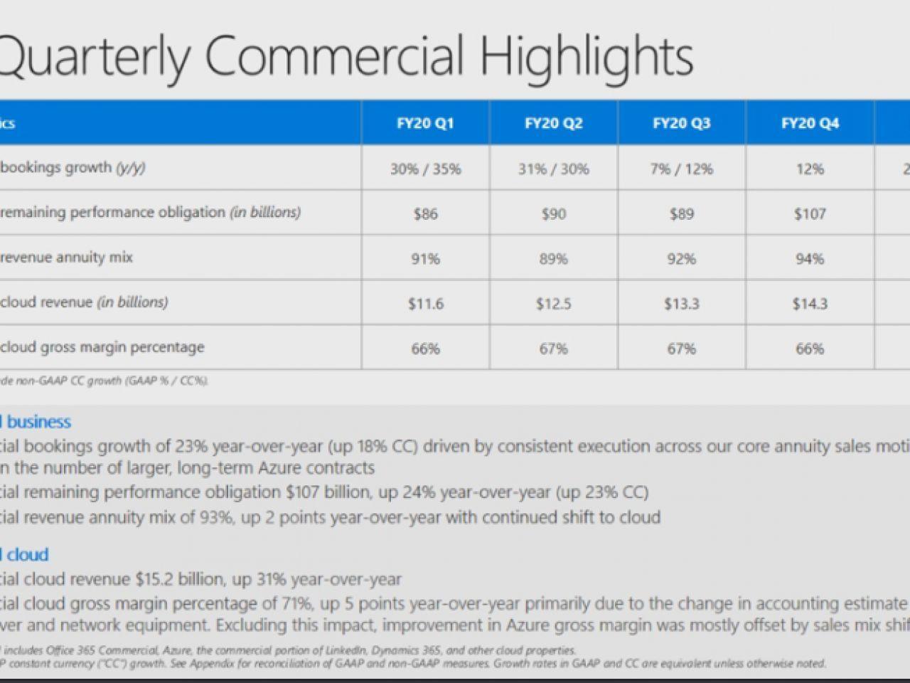 マイクロソフト、売上高と利益ともに予想上回る–「Azure」売上高は48%増
